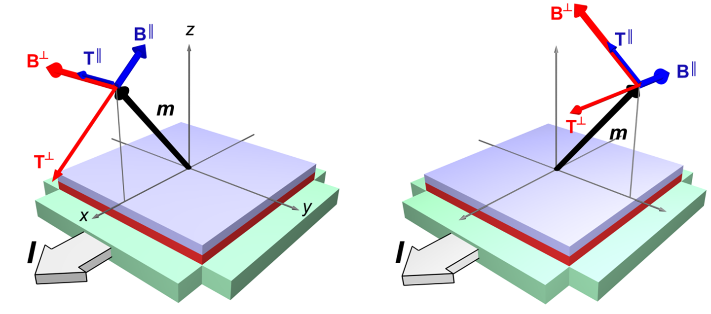 Anatomy of spin-orbit torques in magnetic heterostructures ...